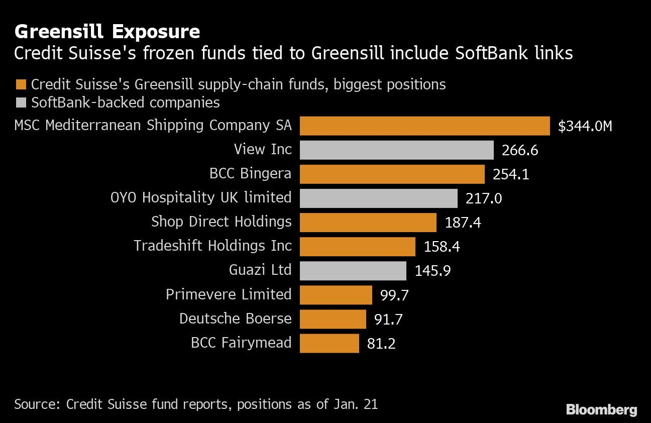 Access here alternative investment news about Credit Suisse's Greensill Mess Spoils Restart For Ceo Gottstein