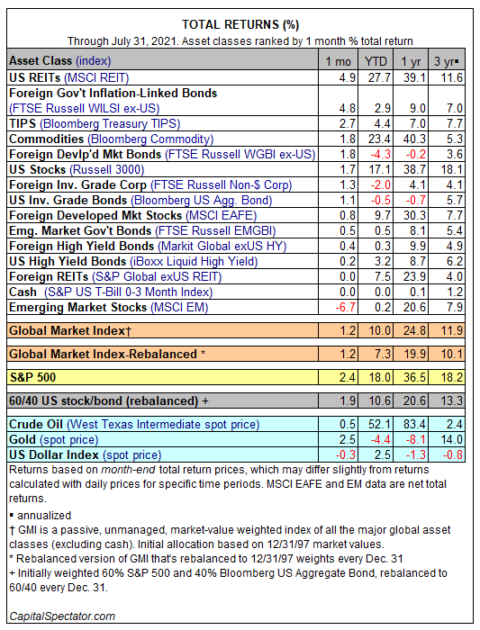 Access here alternative investment news about Major Asset Classes | July 2021 | Performance Review | The Capital Spectator