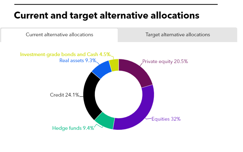 Access here alternative investment news about Tcdrs Approves $50M In Commitments | Private Equity International