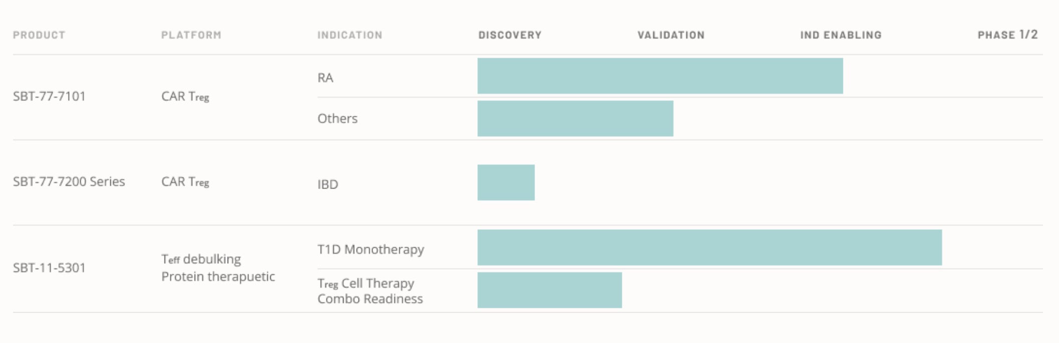 Access here alternative investment news about Sonoma Biotherapeutics Raises $265M To Advance Therapies For Autoimmune, Inflammatory Diseases