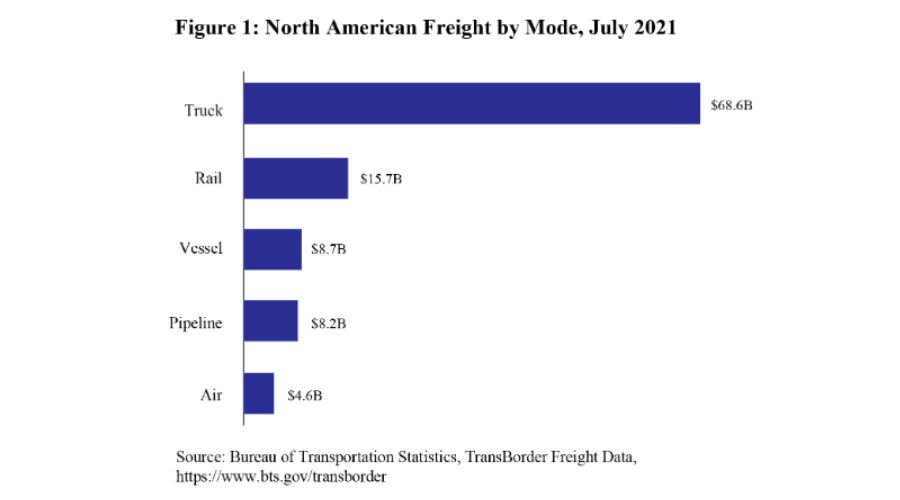 Access here alternative investment news about Rail News - North American Transborder Freight Moved By Rail Rose In July. For Railroad Career Professionals