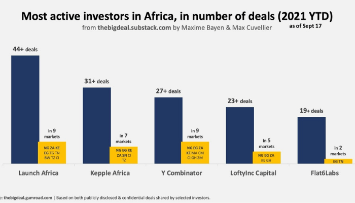 Access here alternative investment news about Here's 5 Most Active Investors In African Startups - Businessday Ng