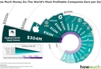 Access here alternative investment news about Charted: These Giant Companies Make Millions Every Day - Valuewalk Premium