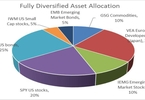 Access here alternative investment news about Maximizing Your Portfolio Benefits Via Asset Allocation