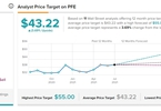 Access here alternative investment news about Is Pfizer Fairly Valued?
