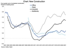 Access here alternative investment news about Real Gdp Exceeds Pre-pandemic High; Details Of The Report Are Favorable For Commercial Real Estate   Nareit