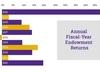 Williams College Endowment Sees 49.9% Return In 2021