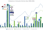 why-investing-in-enterprise-funds-may-yield-higher-returns-than-consumer-funds