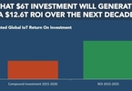 Access here alternative investment news about IoT Will Generate $12.6 Trillion ROI