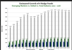 emerging-market-hedge-fund-assets-hit-another-record