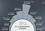 Access here alternative investment news about 10 Single-Family Offices Of Investment Legends