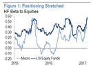 jpm-chances-of-a-sell-off-are-growing-as-hedge-fund-exposure-to-equities-nears-records