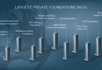top-20-private-foundations-in-america-part-i