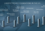 Access here alternative investment news about 20 Largest Private Foundations In America - Part I