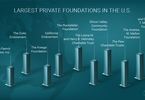 Access here alternative investment news about 20 Largest Private Foundations In America - Part II