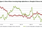 amid-bets-of-crash-china-a-share-investing-hedge-fund-index-soars