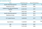 apollo-investment-fund-ix-becomes-largest-ever-private-equity-buyout-fund-at-247bn