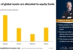 Access here alternative investment news about Most Of Global Assets Are Allocated To Equity Funds