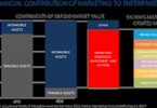 proving-the-contribution-of-marketing-investments-and-assets-to-enterprise-value