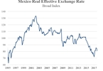 Access here alternative investment news about Long-Term Currency Forecasting Of The Mexican Peso: Equity International