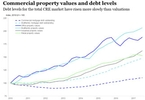 are-commercial-real-estate-prices-on-shaky-ground-nareit