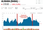 Access here alternative investment news about The World's Largest Hedge Fund Loads Up On Alibaba (baba)