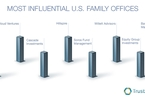 Access here alternative investment news about 16 Of The Most Influential U.S. Family Offices, Part 1