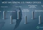 Access here alternative investment news about 16 Of The Most Influential U.S. Family Offices, Part 2