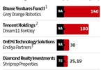 key-deals-last-week-blume-ventures-fund-i-tencent-holdings-and-more-business-standard-news