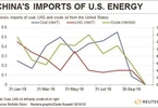 Access here alternative investment news about Us Energy Exports To China Plummet As Trump Trade War Bites