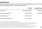how-blackstone-landed-20b-from-saudis-for-new-fund