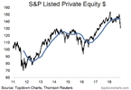 trouble-brewing-in-private-equity-valuewalk-premium