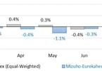 billion-dollar-hedge-funds-outperformed-their-smaller-peers-amidst-worries-valuewalk-premium
