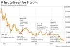 Access here alternative investment news about Bitcoin Peaked A Year Ago: Here's A Look At 12 Months Of Misery