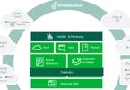 veeam-raises-500-million-plots-data-management-expansion
