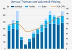 388b-of-single-asset-sales-in-2018-new-record