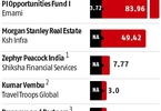 key-deals-last-week-morgan-stanley-real-estate-kumar-vembu-and-more-business-standard-news