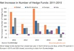 Access here alternative investment news about Illiquid Assets Are All The Rage For Hedge Funds