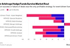 Access here alternative investment news about Hedge Funds Winning In M&A Arbitrage As Banks Cut Prop Desks