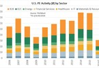 Access here alternative investment news about IT Remains A Favorite Of PE Investors