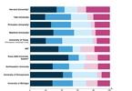 how-10-richest-universities-invest-their-money